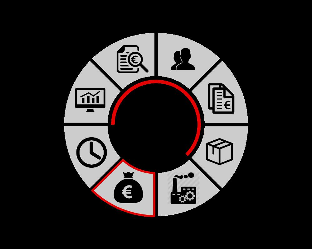 ERP Cirkel